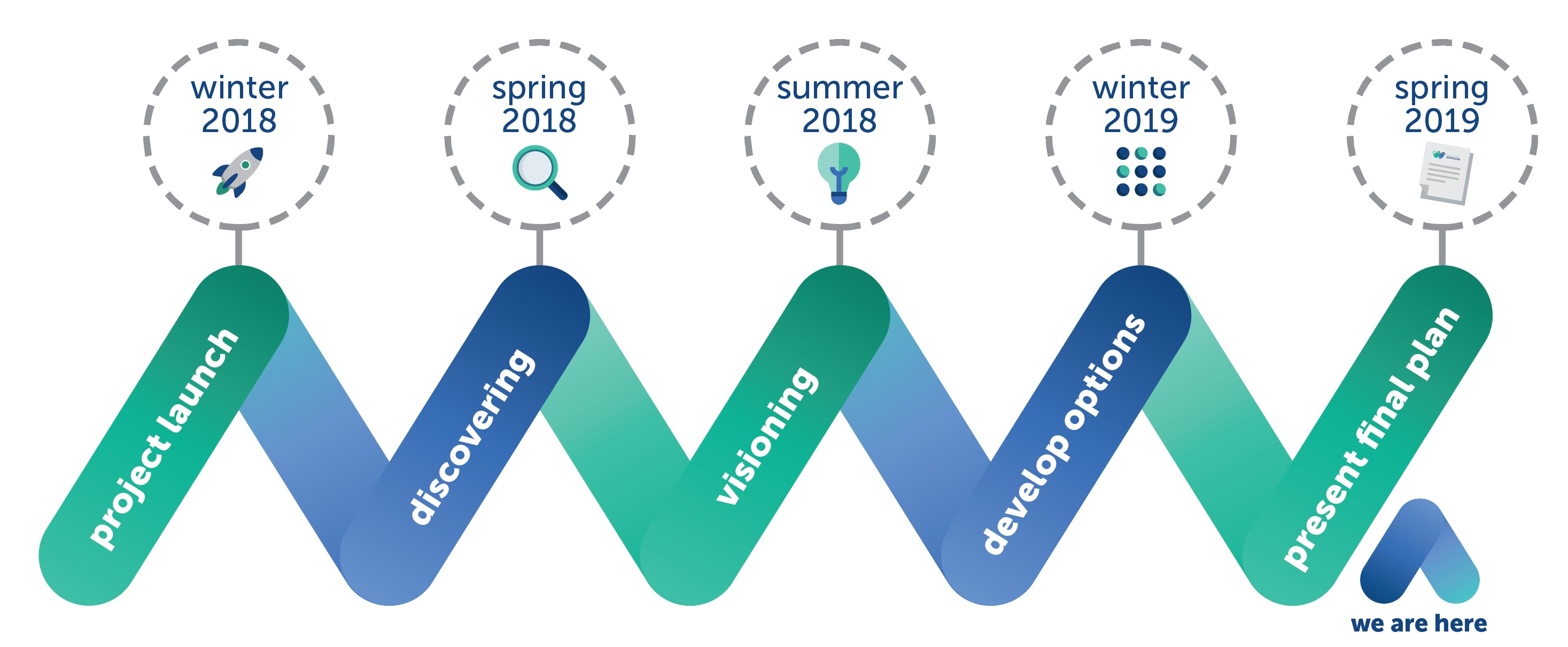 Current stage of project timeline: spring 2019, present final plan