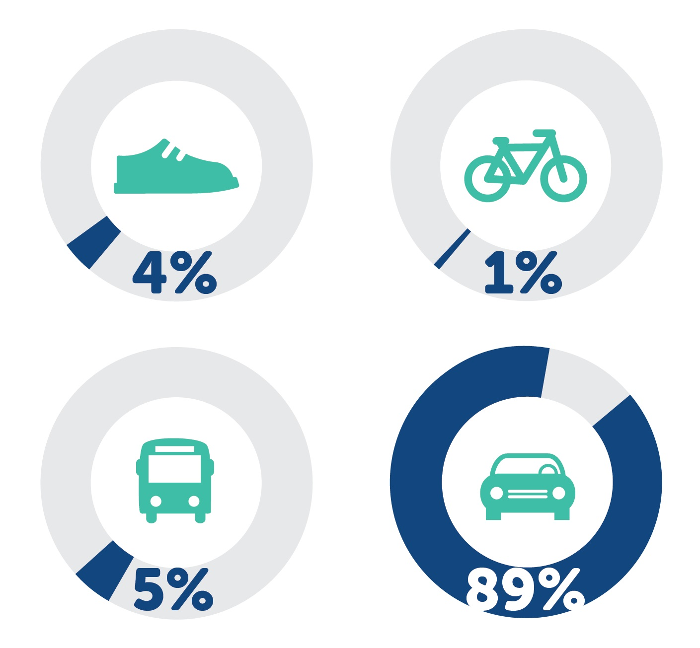 4 percent on foot, 5 by transit, 1 by bike, 89 by car