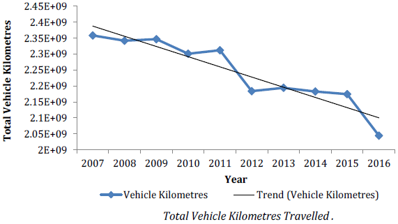 Chart of total vehicle kilometres travelled