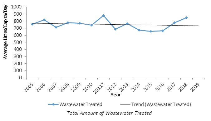 Chart of total amount of wastewater treated