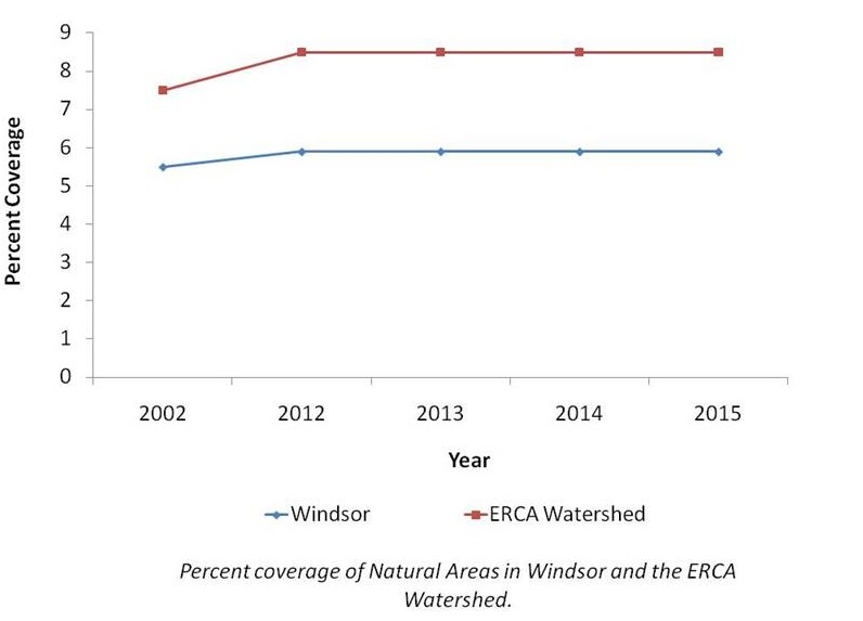 Chart of percent of coverage of natural areas in Windsor and the ERCA watershed
