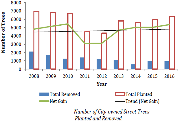 Chart of number of City-owned street trees planted and removed