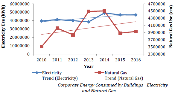 Chart of corporate energy consumed by buildings