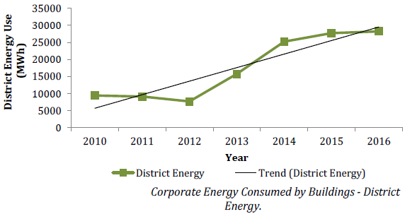 Chart of corporate energy consumed by buildings - continued