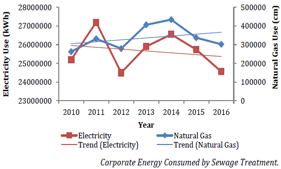 Chart of corporate energy consumed by sewage treatment