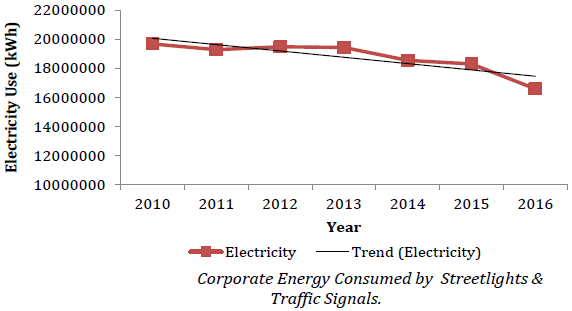 Chart of corporate energy consumed by streelights and traffic signals