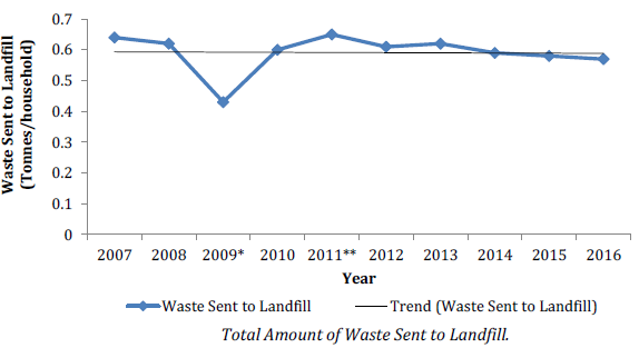 Amount of waste sent to landfill has decreased since 2007