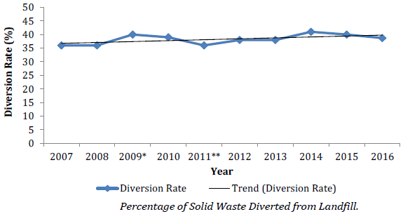 Solid waste diverted from landfill has increased since 2007