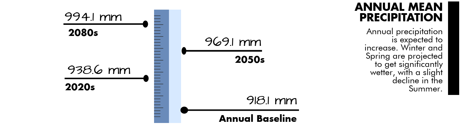 Annual baseline precipitation is 918 milimetres, by the 2050s precipitation estimated are 969 milimetres.