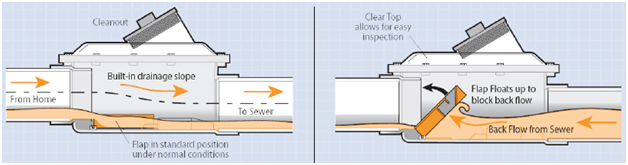 Graphic showing how the backwater valve works