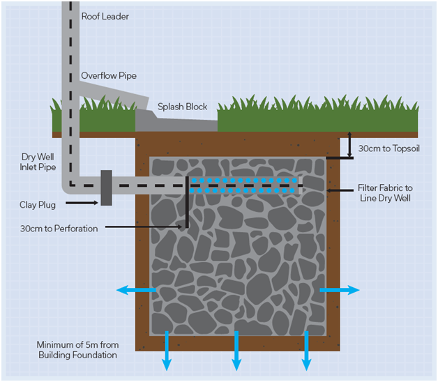 Cross section of an infiltration trench