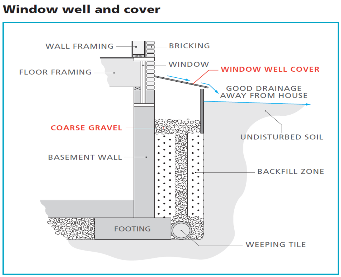 A schematic showing the installation of a window well and cover.