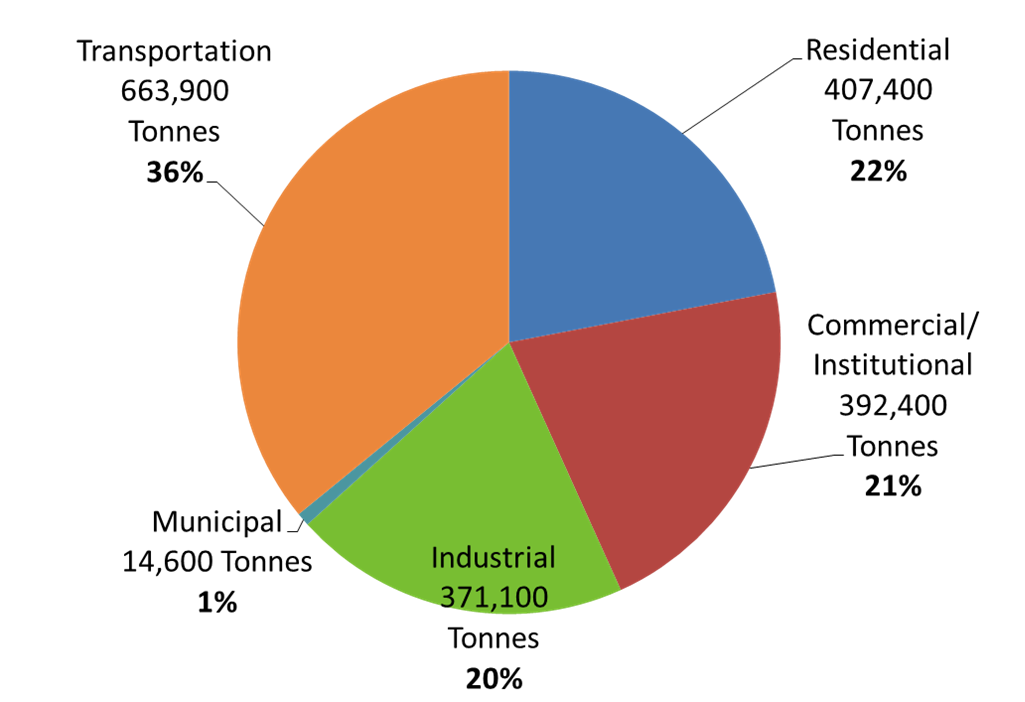 GHG by sector pie chart