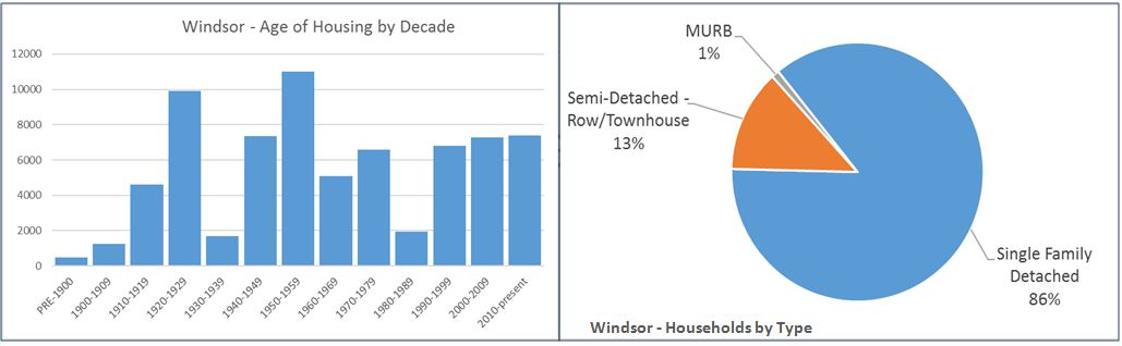 Windsor has an old housing stock, with the average home being built in 1955. Most homes are also single-family detached