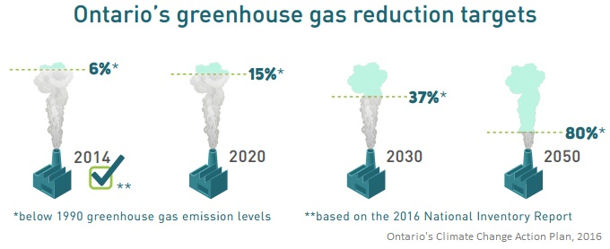 The Province of Ontario's greenhouse gas reduction targets: 15% by 2020, 27% by 2030 and 80% by 2050 compared to 1990 levels