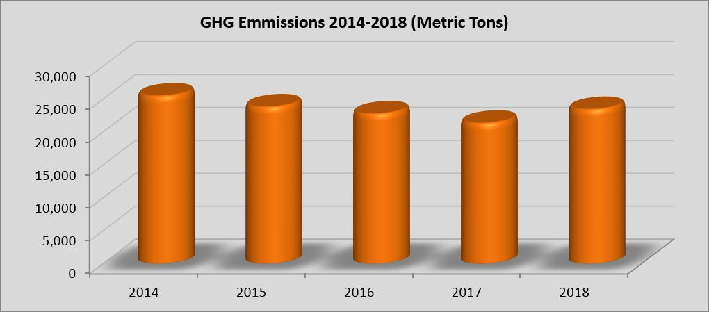Chart of GHG Emissions 2014-2018 in metric tons
