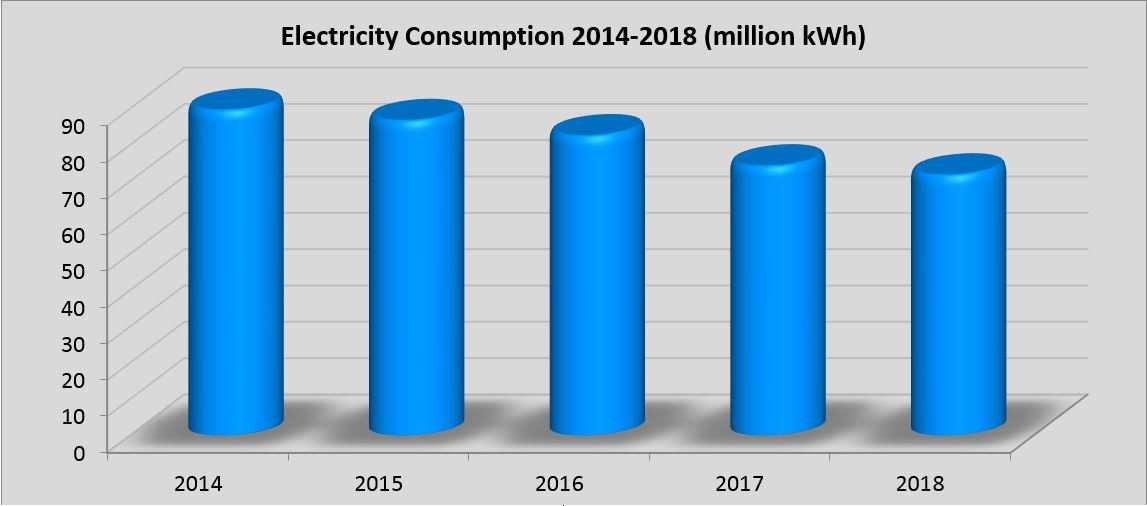 Chart of electricity consumption 2014-2018 in million kWh