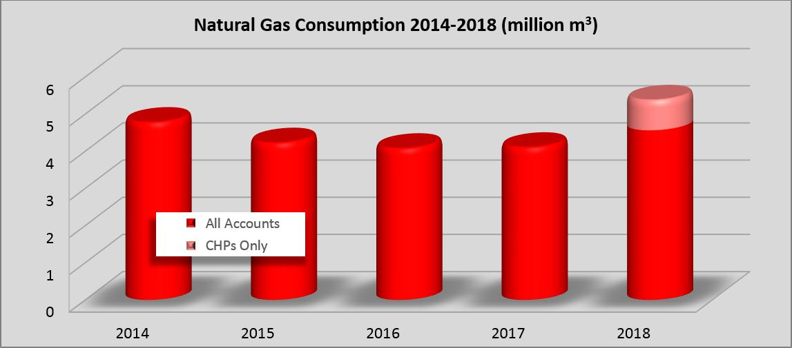 Chart of natural gas consumption 2014-2018