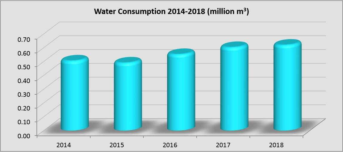 Chart of water consumption 2014-2018