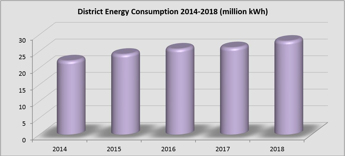 District energy consumption 2014-2018 in million kWh