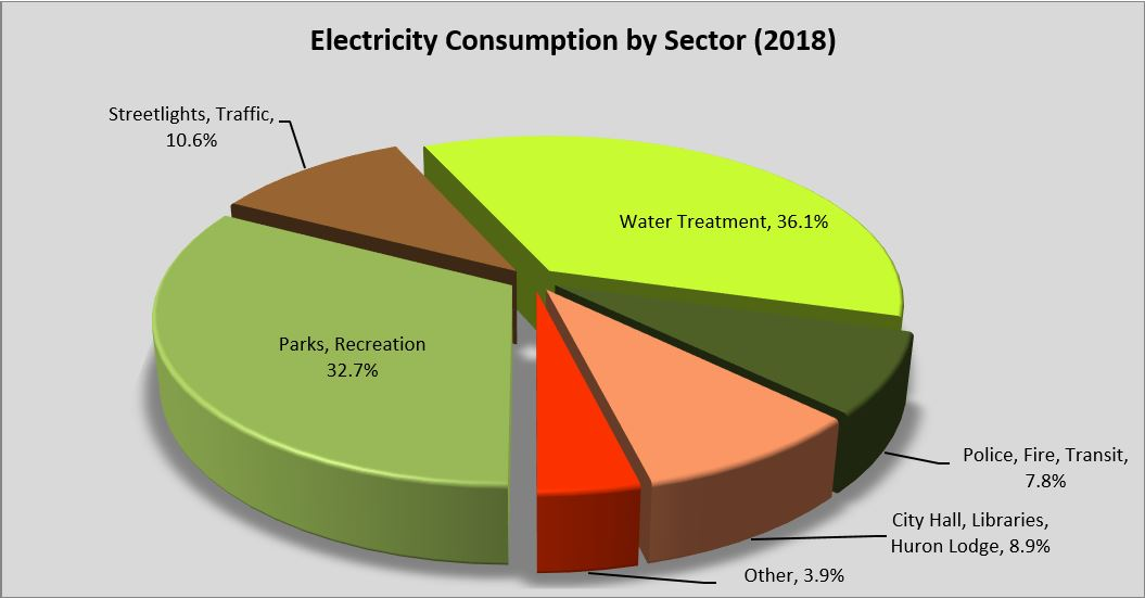 Chart of electricity consumption by sector 2018