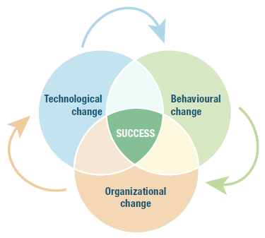 Diagram showing success linked to techonlogical, organizational and behavioural change