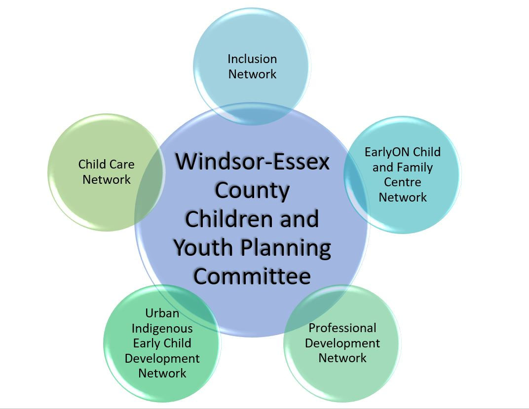 Circles with Children and Youth Planning Committee and the names of its five networks - Child Care Network, Urban Indigenous Early Child Development Network, Professional Development Network, EarlyON Child and Family Centre Network and Inclusion Network